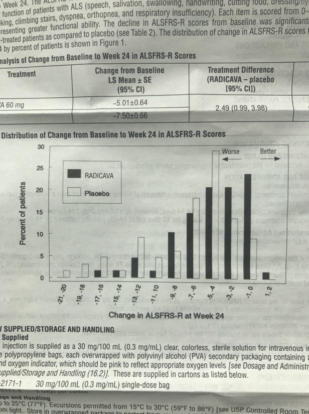 Radicava Chart